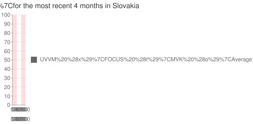 Multiple-poll+average+ for +HZDS+ for the most recent +4+months+ in Slovakia
